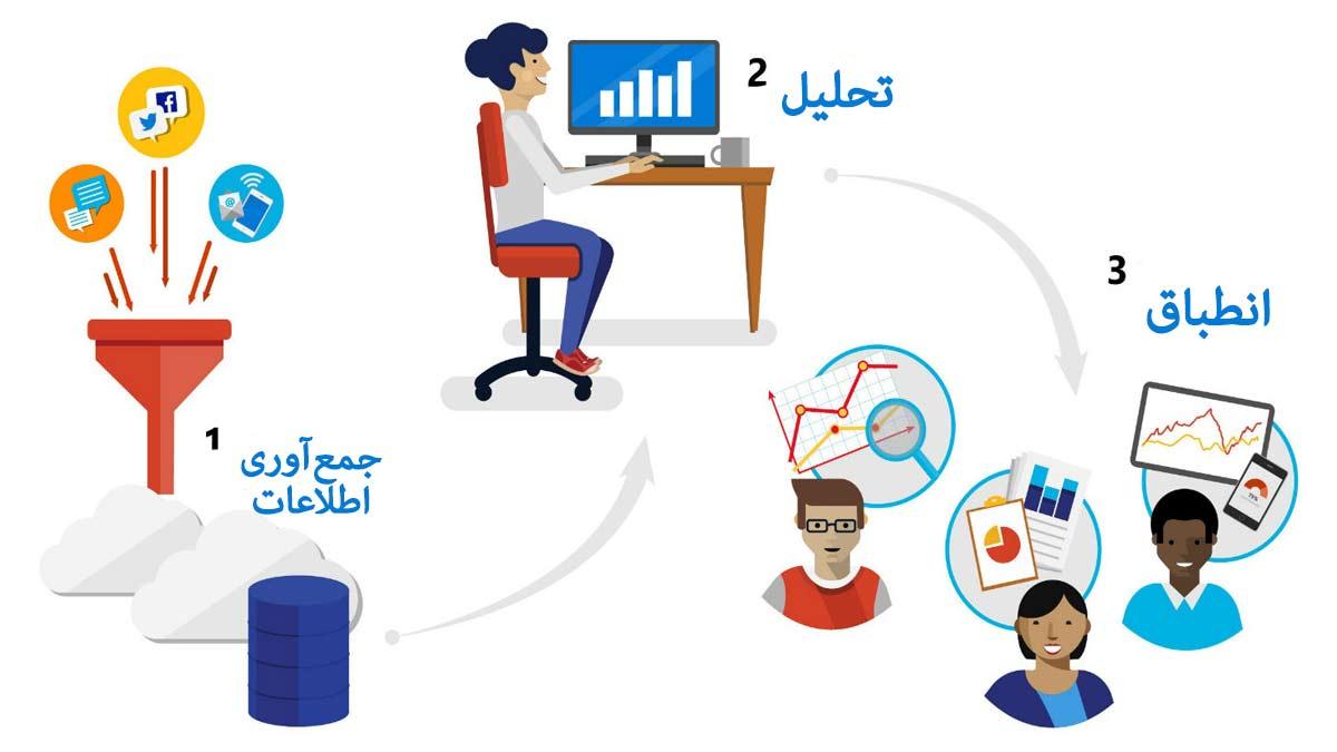مدیریت-ارتباط-با-مشتری-Customer-Relationship-Management