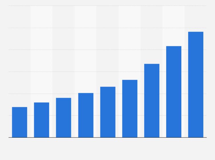 فروش CRM در دنیا