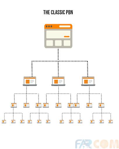 نحوه ایجاد یک شبکه وبلاگ خصوصی
